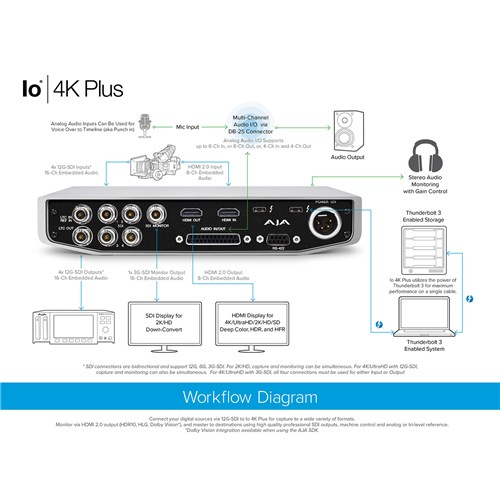 12-bit 4K/UltraHD/HD I/O via Thunderbolt 3, with 12G-SDI & HDMI 2.0 I/O, AC adapter AJA