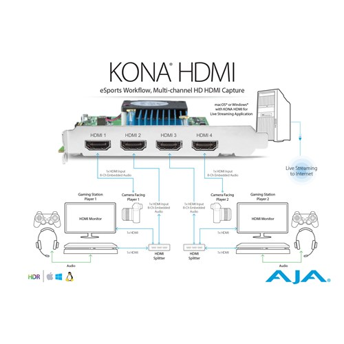 Four Channel HDMI Capture 1x 4K/UltraHD or 4x 2K/HD PCIe 2.0 card AJA