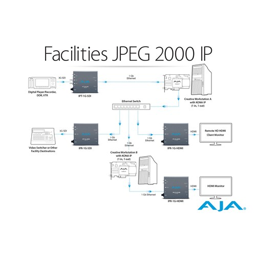 IP Video/Audio I/O card,8-lane PCIe 2 0, 2 x 10 GigE SFP cage AJA