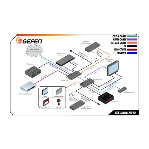 EXT-UHDA-HBT2 HDBaseT 2.0 Extender w/ Ethernet, RS232, 2-way IR, 2-way Audio, POH
